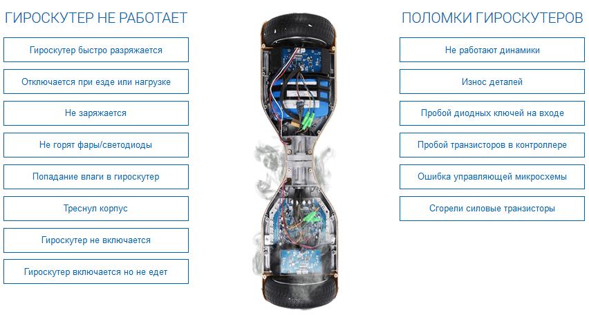 цены на ремонт гироскутеров в Санкт-Петербурге